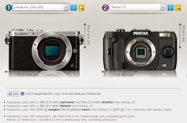 La Panasonic GM1 comparada con la minúscula Pentax Q7